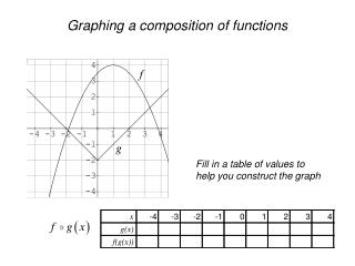 Graphing a composition of functions