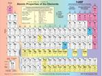 The Periodic Table   See Shankar pp.369-371, Griffiths sect. 5.2.2