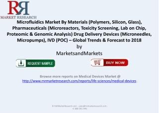RnRMR Microfluidics Market Trends 2018