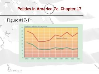 Politics in America 7e, Chapter 17