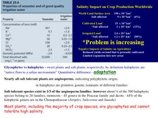 Salinity Impact on Crop Production Worldwide