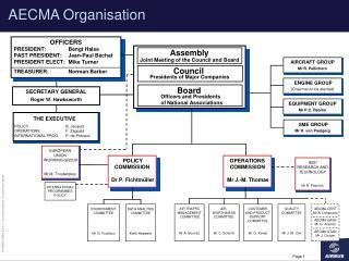 AECMA Organisation