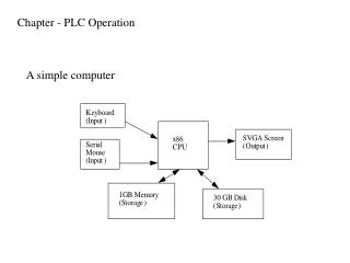 Chapter - PLC Operation