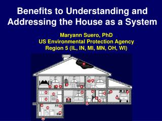 Benefits to Understanding and Addressing the House as a System