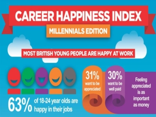Some very important fact about career