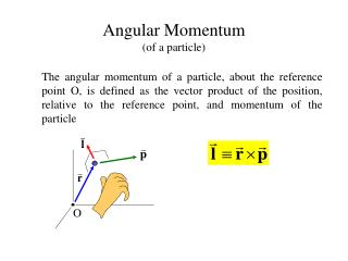 Angular Momentum of a particle