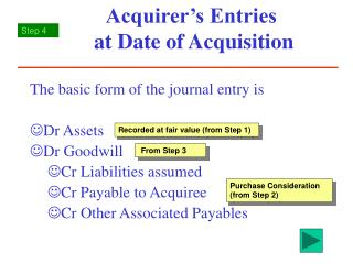 Acquirer's Entries  at Date of Acquisition