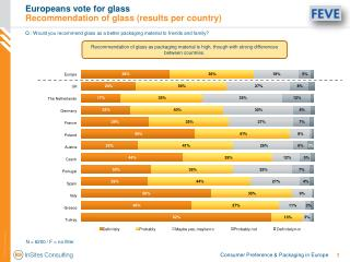 Europeans vote for glass Recommendation of glass (results per country)