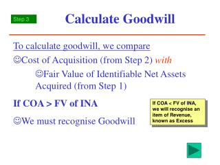 Calculate Goodwill