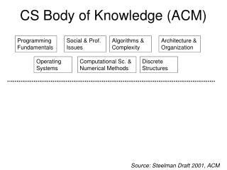 CS Body of Knowledge (ACM)