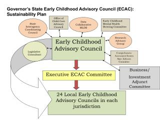 Office of Child Care Advisory Council