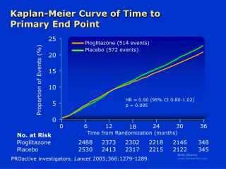 Kaplan-Meier Curve of Time to Primary End Point