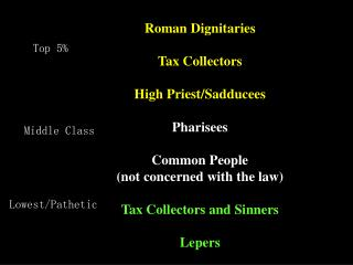 Roman Dignitaries Tax Collectors High Priest/Sadducees Pharisees Common People (not concerned with the law) Tax Collecto
