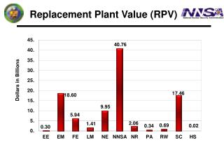 Replacement Plant Value (RPV)