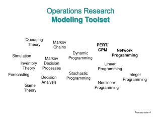 Operations Research  Modeling Toolset