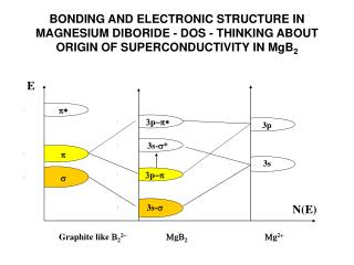 BONDING AND ELECTRONIC STRUCTURE IN MAGNESIUM DIBORIDE - DOS - THINKING ABOUT ORIGIN OF SUPERCONDUCTIVITY IN MgB2