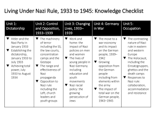 Living Under Nazi Rule, 1933 to 1945: Knowledge Checklist