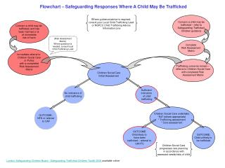 Flowchart – Safeguarding Responses Where A Child May Be Trafficked
