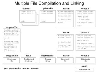 Multiple File Compilation and Linking