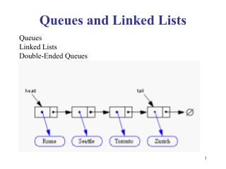 Queues and Linked Lists