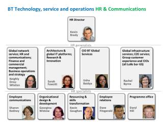 BT Technology, service and operations HR & Communications