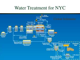 Water Treatment for NYC