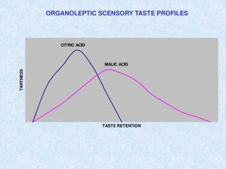 ORGANOLEPTIC SCENSORY TASTE PROFILES