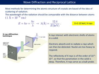 Wave Diffraction and Reciprocal Lattice