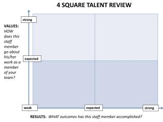 4 SQUARE TALENT REVIEW