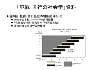 「犯罪・非行の社会学」資料