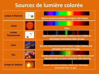 Sources de lumi re color e