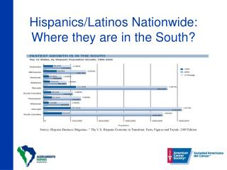 Hispanics/Latinos Nationwide: Where they are in the South?
