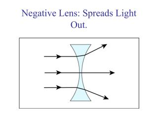 Negative Lens: Spreads Light Out.