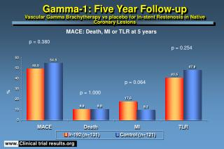 Gamma-1: Five Year Follow-up Vascular Gamma Brachytherapy vs placebo for In-stent Restenosis in Native Coronary Lesions