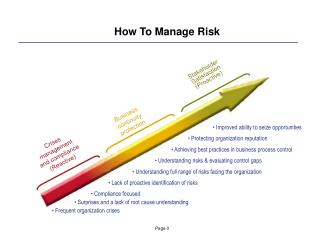 How To Manage Risk
