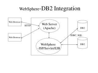 WebSphere -DB2 Integration