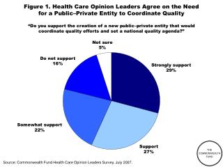 Figure 1. Health Care Opinion Leaders Agree on the Need for a Public Private Entity to Coordinate Quality