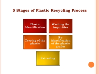 5 Stages of Plastic Recycling Process