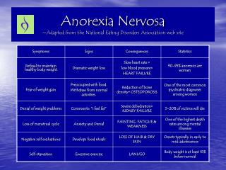 Anorexia Nervosa ~Adapted from the National Eating Disorders Association web site