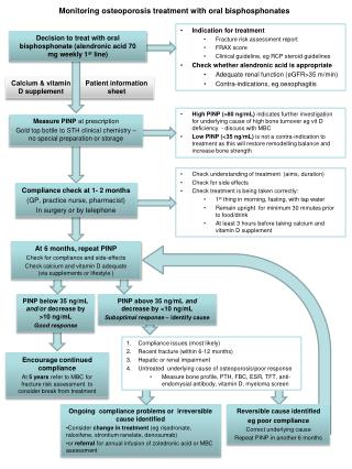 Indication for treatment Fracture risk assessment report FRAX score Clinical guideline, eg RCP steroid guidelines
