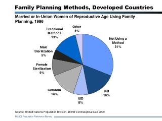 Family Planning Methods, Developed Countries