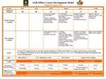 agr officer career development model  signal corps 25