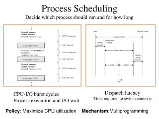 Process Scheduling Decide which process should run and for how long