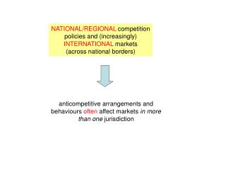 NATIONAL/REGIONAL  competition policies and (increasingly) INTERNATIONAL  markets (across national borders)