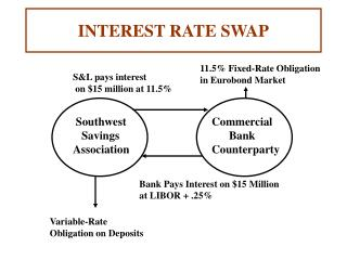INTEREST RATE SWAP