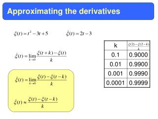 Approximating the derivatives