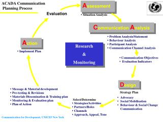 Problem Analysis/Statement  Behaviour Analysis  Participant Analysis  Communication Channel Analysis