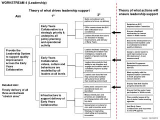 Provide the Leadership System to support quality improvement across the Early Years Collaborative