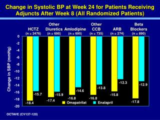 Change in Systolic BP at Week 24 for Patients Receiving Adjuncts After Week 8 (All Randomized Patients)