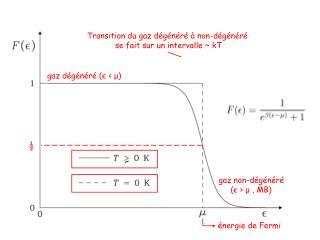 gaz dégénéré ( є < μ )
